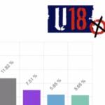 Ergebnisse der U-18 Wahl